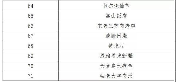 郑州美食指南新鲜出炉,榜单TOP100带你吃遍国际郑