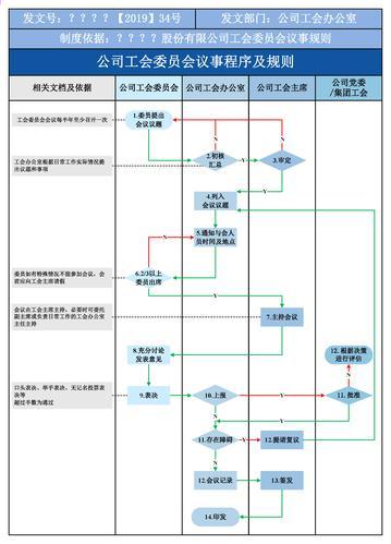 工会会议事程序及规则模版 泳道图  流程图 pdf